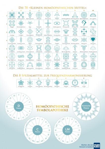 """A2-Plakat """"Homöopathische Symbolapotheke. 70 wichtige 'Kleine Mittel'"""""""