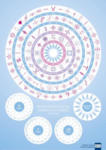 """A2-Plakat """"Homöopathische Symbolapotheke für Kinder"""""""